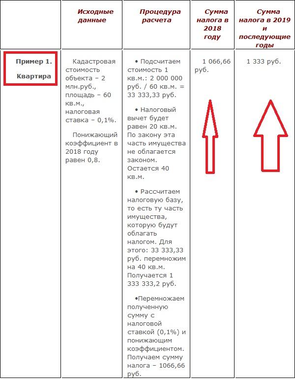 Пример расчета налогов для квартиры