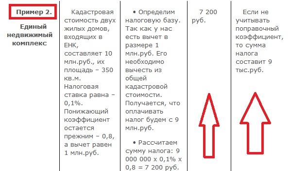 Пример расчета налогов для единого недвижимого комплекса